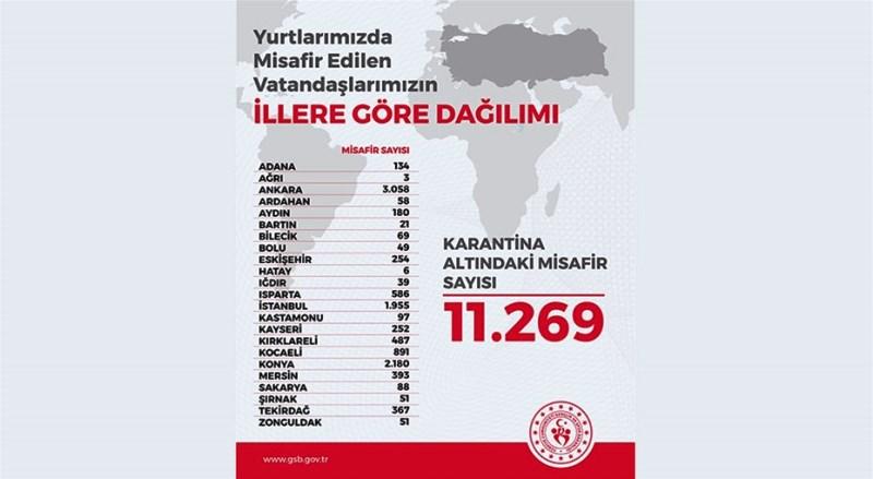KARANTİNA ALTINDAKİ KİŞİ SAYISI 11.269